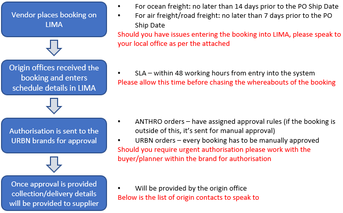 Vendor Booking Process _ Allport