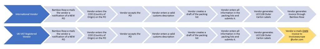 Diagram Vendor Actions